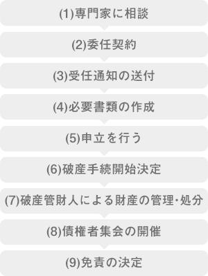 (1)専門家に相談 (2)委任契約 (3)受任通知の送付 (4)必要書類の作成 (5)申立を行う (6)破産手続開始決定 (7)破産管財人による財産の管理・処分 (8)債権者集会の開催 (9)免責の決定